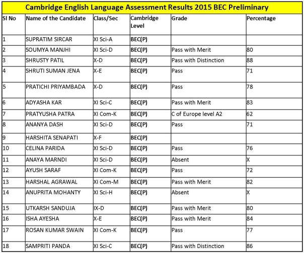 BEC Preliminary Results 2015