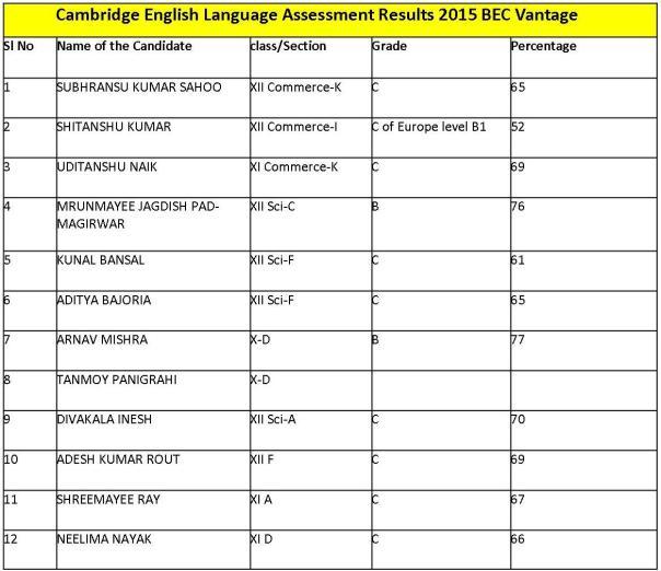 BEC V CELA Results 2015