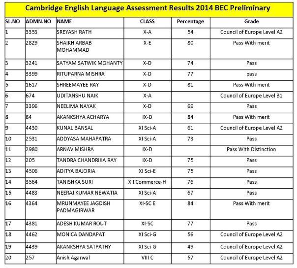 CELA Results 2014 BEC Preliminary