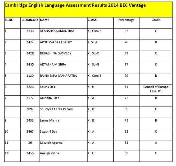 CELA Results 2014 BEC Vantage