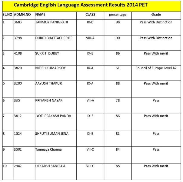 CELA Results 2014 PET