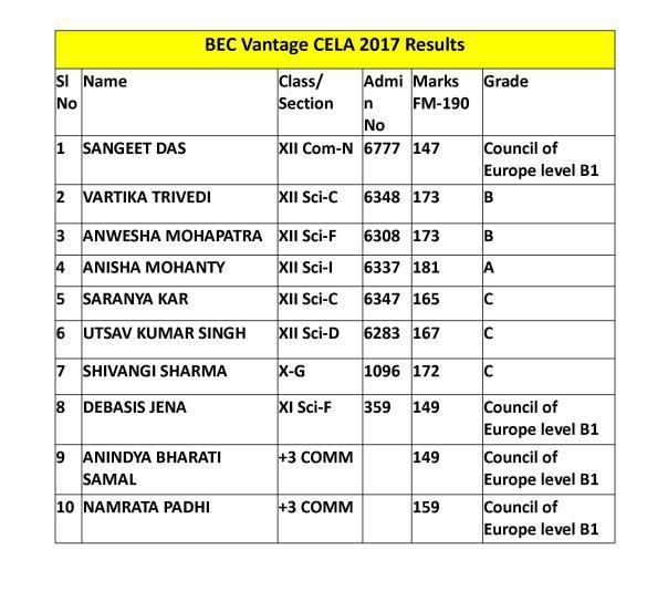BEC Vantage CELA 2017 Results